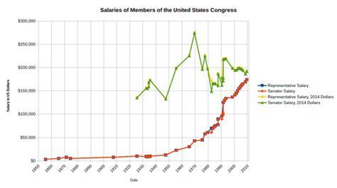 us house of representatives salary salaries of united states senators