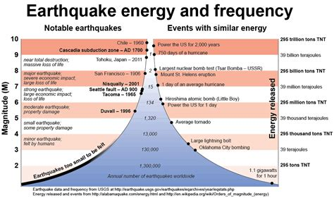 earthquake frequency earthquakes and faults wa dnr