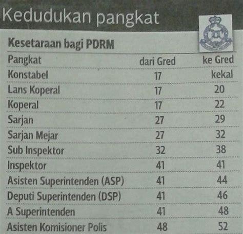 jadual tangga gaji baru sst polis pdrm dan tentera atm 2013 blog sensasi jadual tangga gaji baru sst pdrm dan atm 2013
