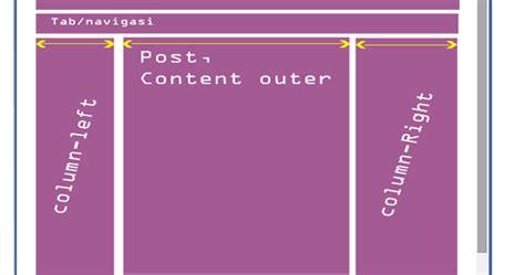 membuat html menjadi responsive cara membuat template standar dari blogger menjadi responsive