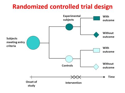 clinical trial experimental design types of study design and cohort studies ppt video