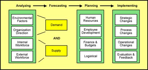 human resource planning diagram hr planning and succession management vudesk