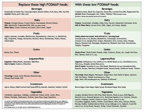 low fodmap diet ultimate beginners guide and cookbook for beginners books best 25 fodmap chart ideas on fodmap foods