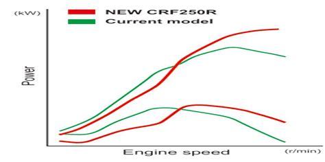 2018 honda crf 250r wiring diagrams repair wiring scheme