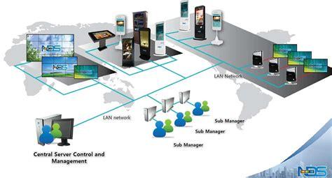 digital signage network diagram digital wayfinding software in malaysia