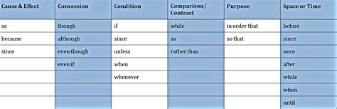 Conjunction Table by Correlative Conjunctions Business Writing Tip Dalice