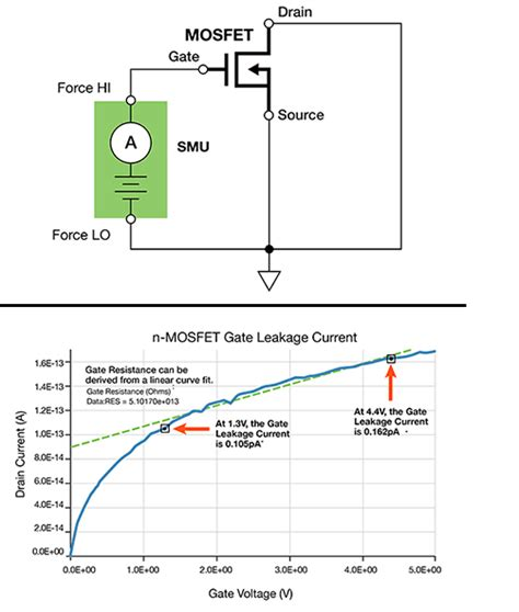 mosfet gate resistance measurement keithley 2400 sourcemeter smu instruments tektronix