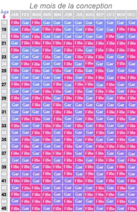 Calendrier Chinois Des Naissances Calendrier Chinois F 233 Vrier 2015 Babycenter