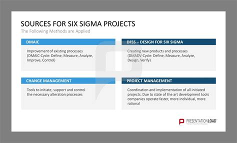Sources For Six Sigma Projects The Following Methods Are Applied Dmaic Dfss Design For Six Six Sigma Project Management Template