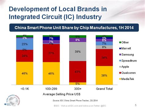 china integrated circuit industry investment fund co ltd china integrated circuit industry 28 images 187 china integrated circuit industry investment