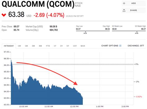 qualcomm slides on report apple could use other chips in the next iphone qcom avgo markets