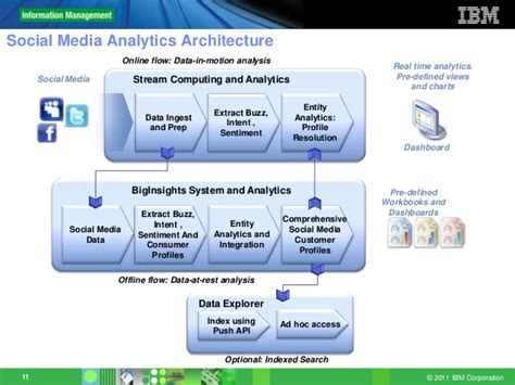 data flow diagram benefits sankey diagram elsavadorla