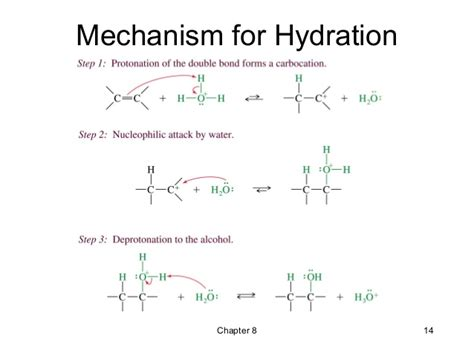 hydration and hydrogenation organic chemistry why does hydration of alkene takes