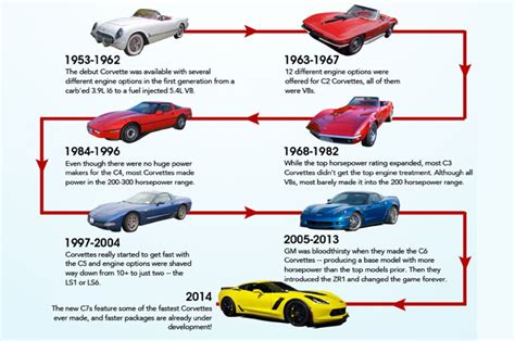 year of the corvette infographic charts corvette power through the years