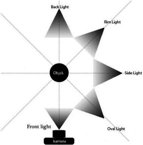 tutorial fotografi dslr 7 teknik pencahayaan fotografi belajar fotografi pemula