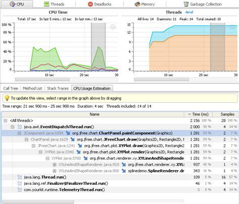 java swing performance performance java swing jfreechart app works slowly