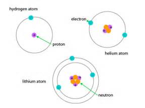Where Do Protons Come From Scientific Explorer Atoms Part 1 How Atoms Are Made