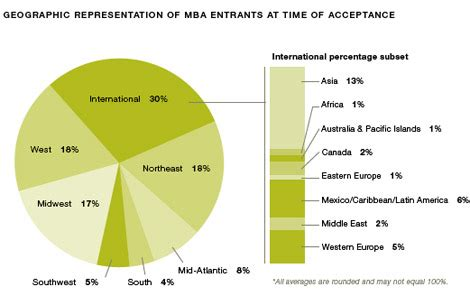 Kellogg 1 Year Mba Class Profile by Current Class Profile Kellogg School Of Management