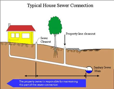 residential sewer service nj sewer services nj sewer