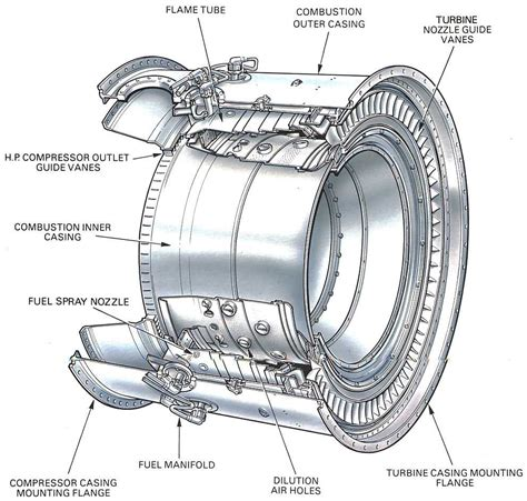 annular section turbine what is the difference between single and dual