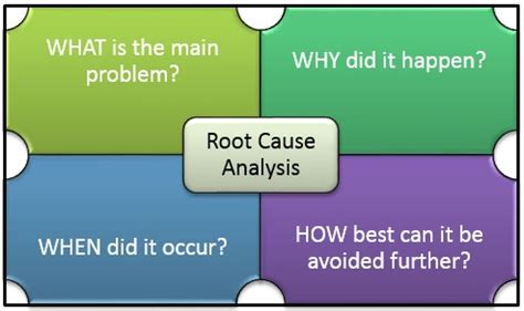 Root Cause Analysis Perfect Approach To Software Testing Root Cause Analysis Template In Software Testing