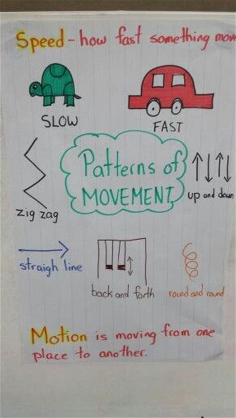 movement pattern kindergarten patterns of movement anchor chart education science