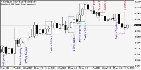 candlestick pattern recognition online japanese candlestick patterns recognition indicator quivofx