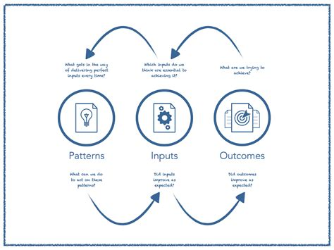challenges and possible solutions managing and measuring outcomes challenges and possible