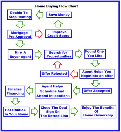 steps to buying a house first time buyer home buyer flow chart marty patrizi