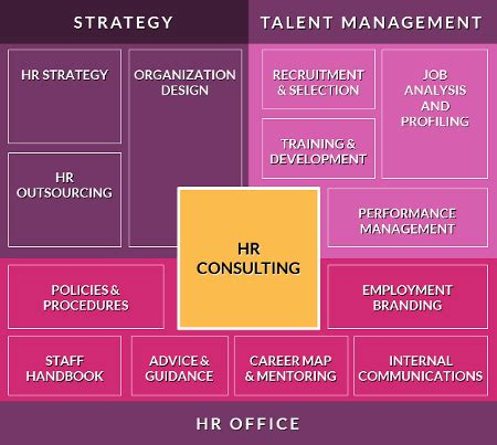 Search Consultancy Address Consulting Skills Vision Kuwait