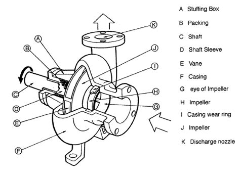 main parts of a centrifugal pump nuclear power