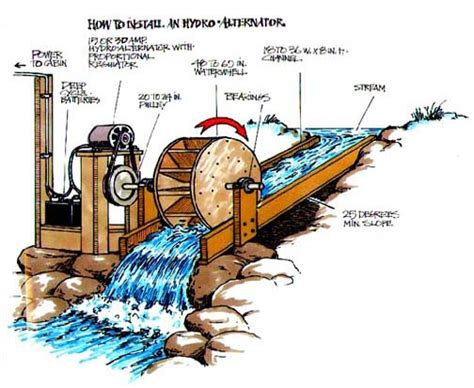hydroelectric power water power micro hydro systems