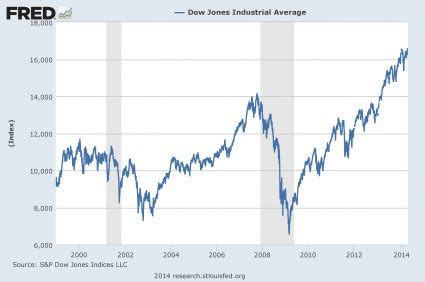 the seven year cycle of economic crashes that everyone is