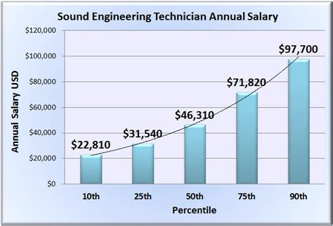 Audio Engineer Salary by Sound Engineering Technician Salary Wages In 50 U S States