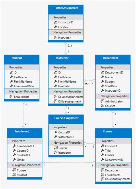 Entity Framework Relationship Diagram