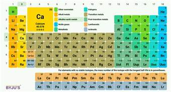 Periodic Table Symbols And Names by Periodic Table Of Elements Names Symbols Modern