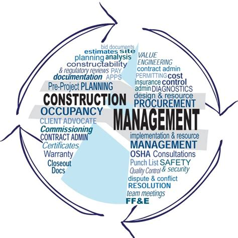 understanding project management  construction