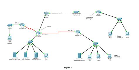 Tutorial De Nat | exercice nat et pat cisco packet tracer tutorial