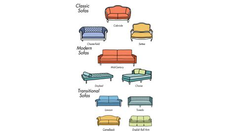 types of sofas types of sofas different types of couches and their names
