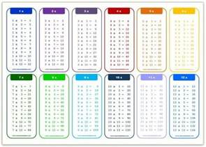 multiplication tables http www class templates