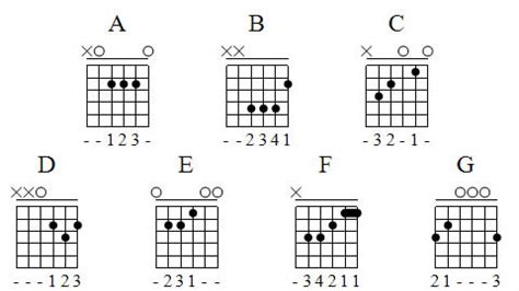 guitar chord diagrams for beginners 301 moved permanently