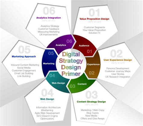 Digital Strategy Roadmap Building With Value Proposition Design Digital Strategy Roadmap Template