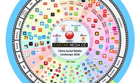 social media landscape 2016 social media trends marketing interactive