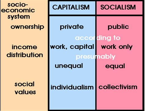 Modified Capitalism Definition by Classification Of Economic Systems