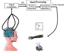brain computer interfaces handbook technological and theoretical advances books comunicare con il pensiero la ricerca italiana per