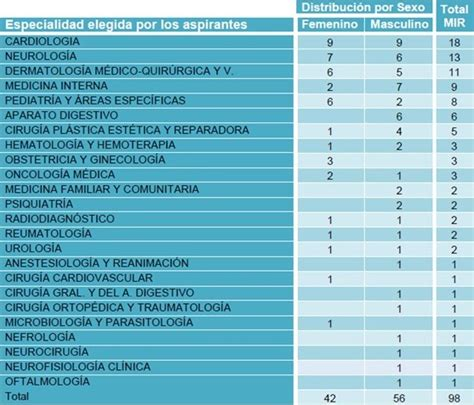 listado plazas adjudicadass mir 2016 distribuci 243 n de plazas mir a 241 o 2016 adjudicadas ayer d 237 a
