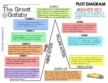 the outsiders plot diagram plot diagram with story choice image how to guide and