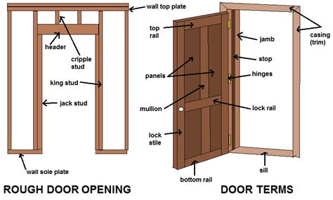 parts of an exterior door frame home remodeling tips building walls basement hanging doors