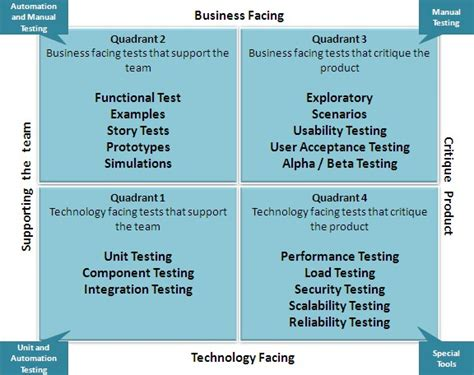 agile testing performance vs load vs stress testing what are test pyramid and testing quadrants in agile