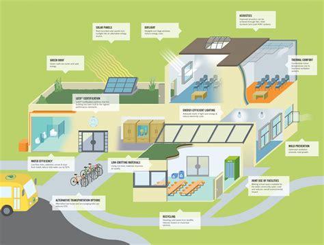 bureau veritas partners with the green building